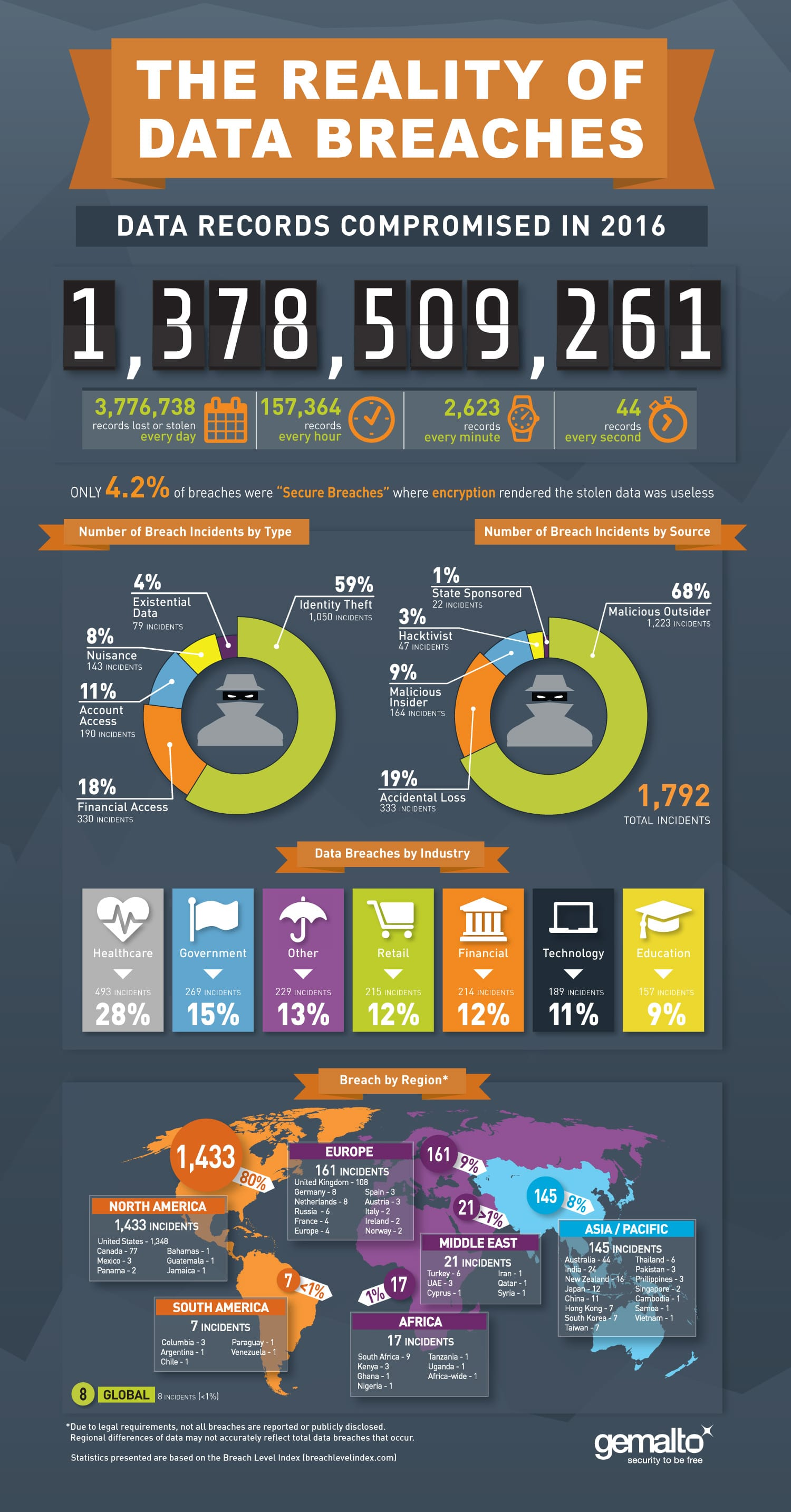 Click this to view a full size version of the infographic from Gemalto's  Breach Level Index. (Image courtesy of Gemalto)